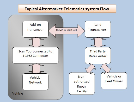Equipment and Tool Institute - Telematics and the Aftermarket